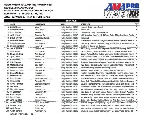 2012 Indy XR1200 Entry List with a few surprises.